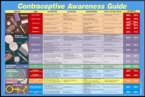 Contraceptive Awareness Guide